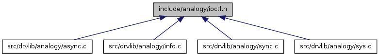 doc/generated/html/api/analogy_2ioctl_8h__dep__incl.png