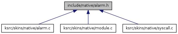 doc/generated/html/api/alarm_8h__dep__incl.png