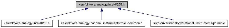 doc/generated/html/api/8255_8h__dep__incl.png